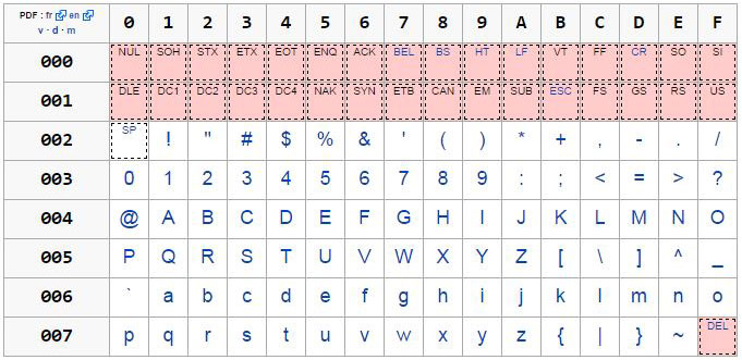 Regex et unicode for Table unicode