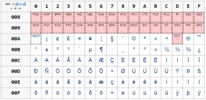 Table Unicode/U0080