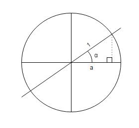 Définition à l'aide d'un cercle